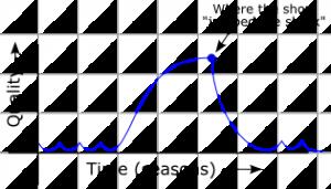 grafico salto dello squalo