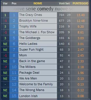 Comedy Nuove Ottobre 2013