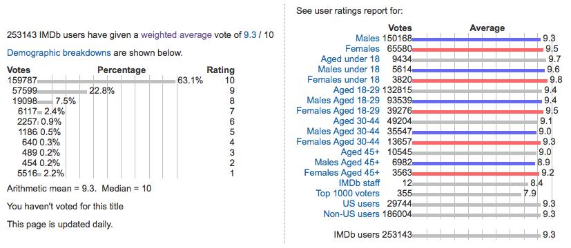 Sezione demografica - IMDb